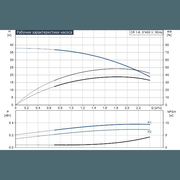 Вертикальный многоступенчатый центробежный насос Grundfos CR 1-6 A-A-A-E-HQQE артикул 96516174 – график рабочих характеристик