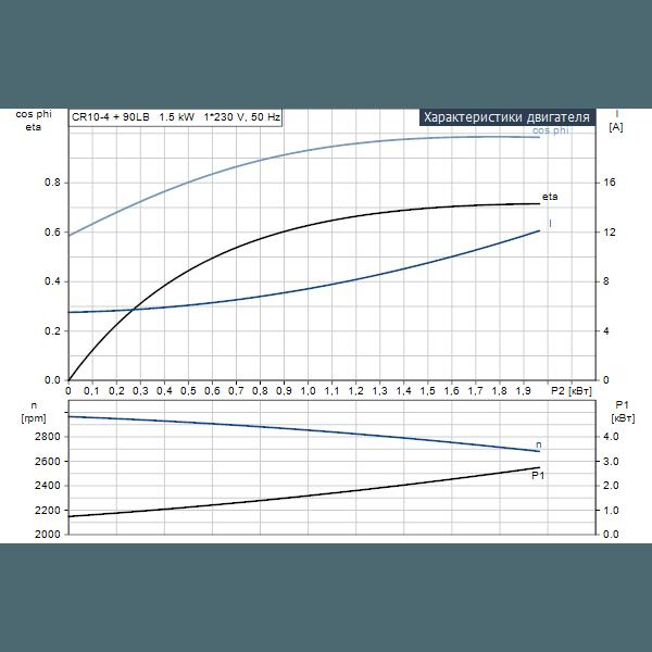 Вертикальный многоступенчатый центробежный насос Grundfos CR 10-4 A-A-A-V-HQQV артикул 96500924 – рабочие характеристики двигателя
