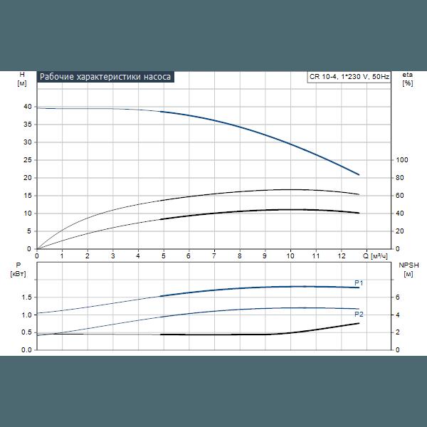 Вертикальный многоступенчатый центробежный насос Grundfos CR 10-4 A-A-A-V-HQQV артикул 96500924 – график рабочих характеристик