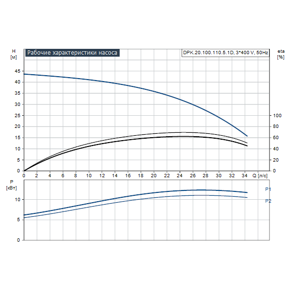 Дренажный погружной канализационный насос Grundfos для канализаций DPK.20.100.110.5.1D артикул 96926034 – график рабочих характеристик