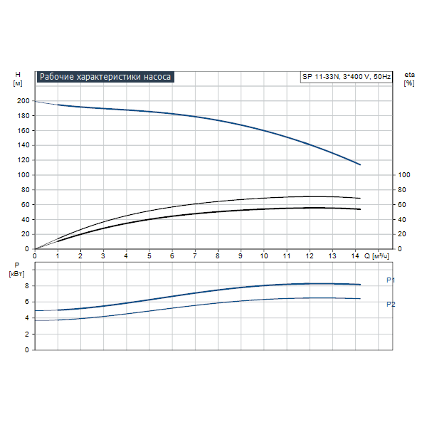 Погружной скважинный насос для грунтовых вод Grundfos SP 11-33N артикул 98699332 – график рабочих характеристик