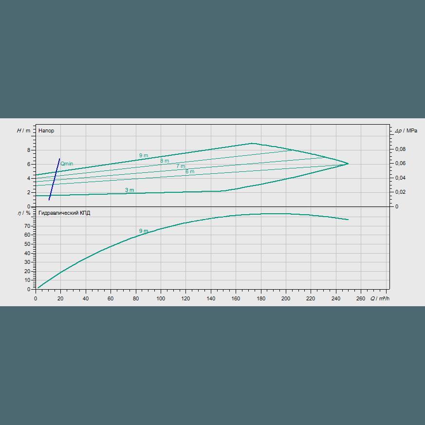 График рабочих характеристик насоса Wilo CronoBloc BL-E 125/185-5,5/4-R1