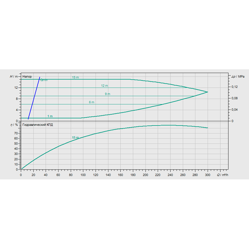 График рабочих характеристик насоса Wilo CronoBloc BL-E 125/225-11/4-R1