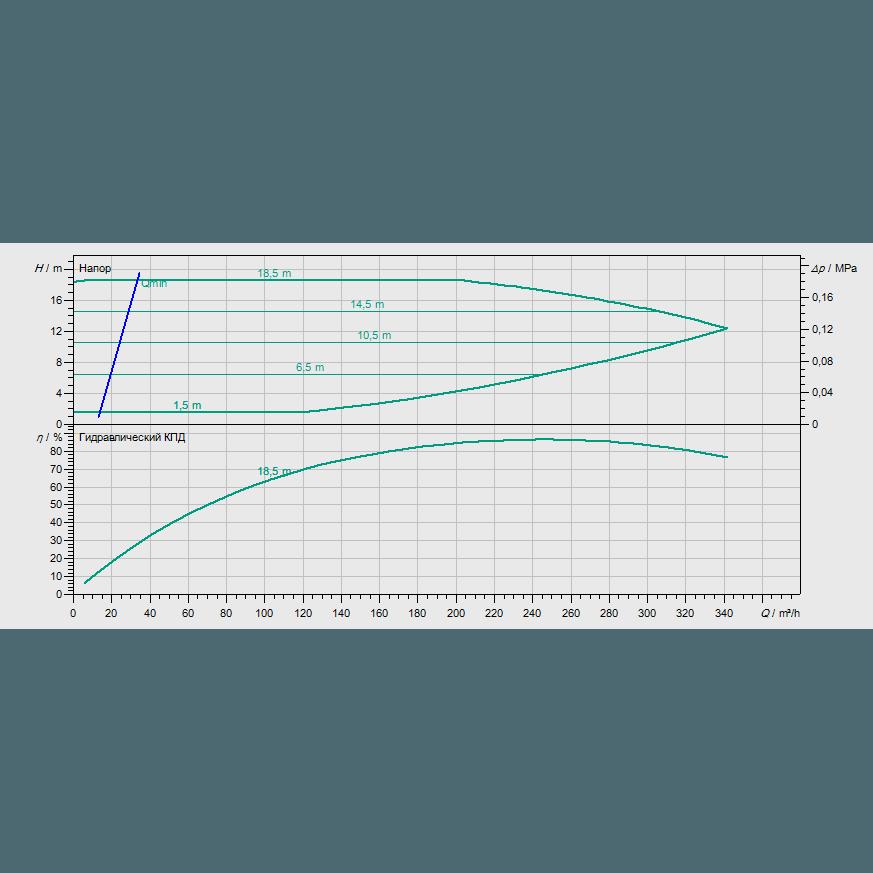 График рабочих характеристик насоса Wilo CronoBloc BL-E 125/245-15/4-R1