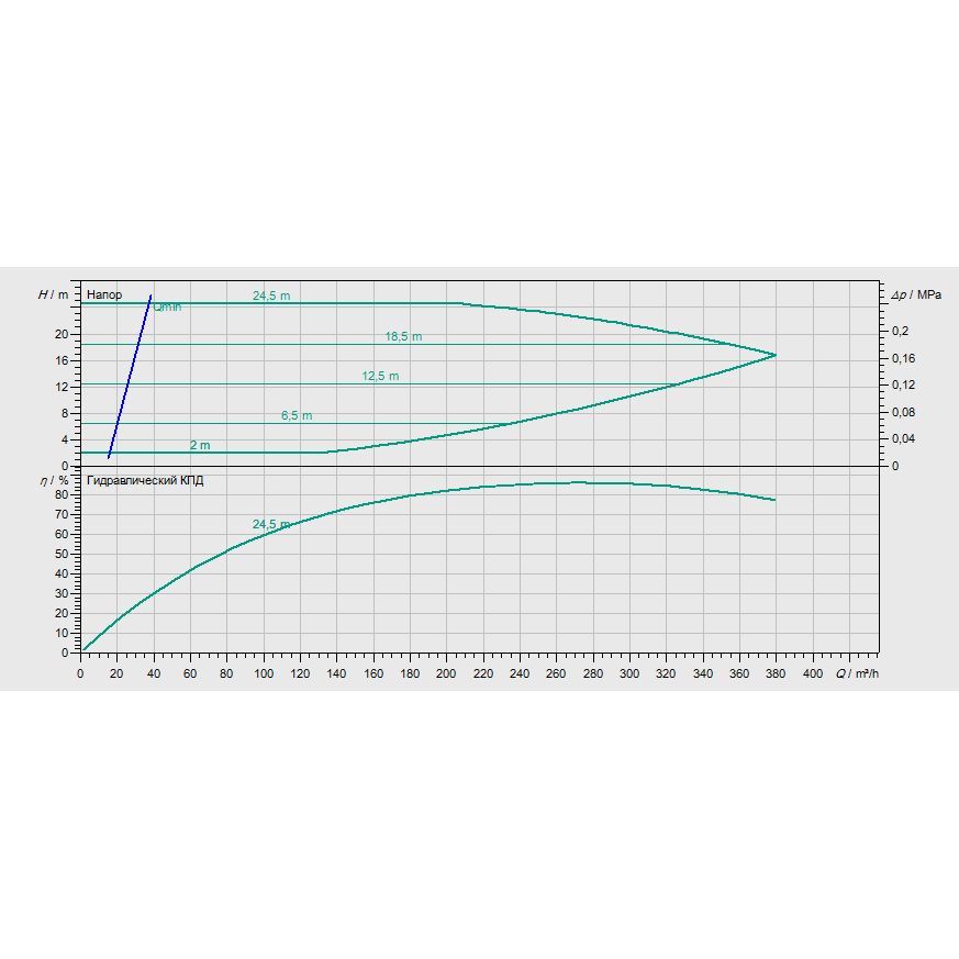 График рабочих характеристик насоса Wilo CronoBloc BL-E 125/275-22/4-R1