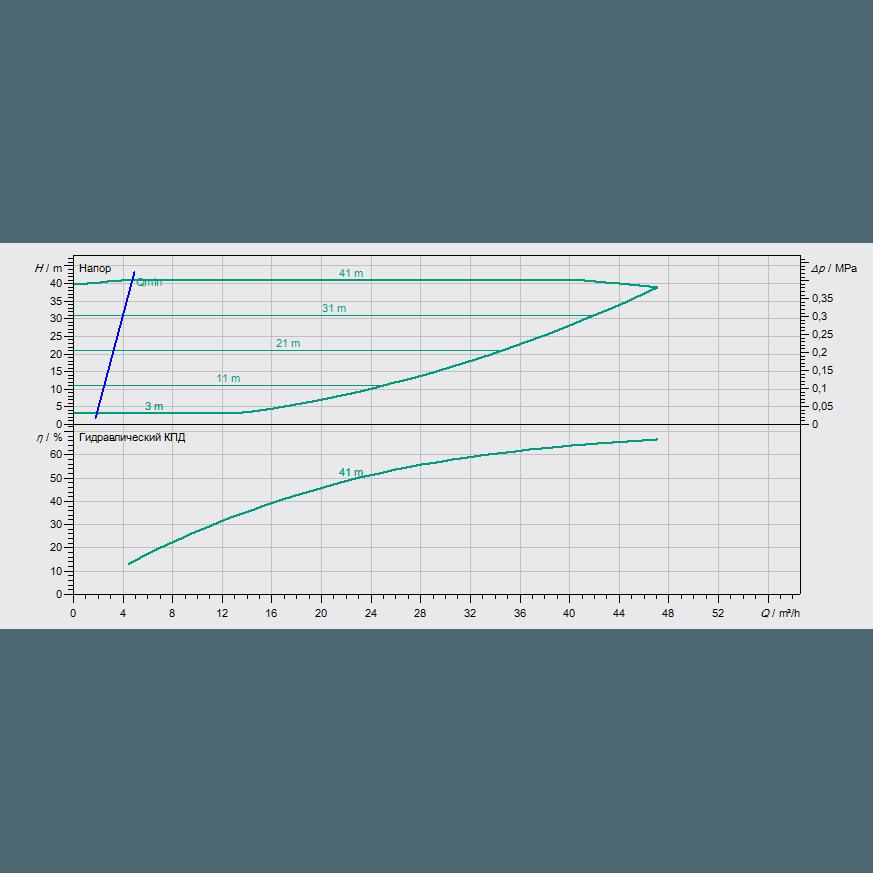 График рабочих характеристик насоса Wilo CronoBloc BL-E 40/180-7,5/2-R1