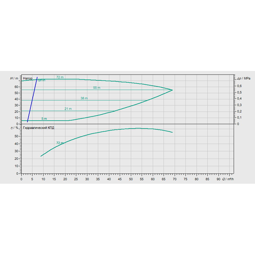 График рабочих характеристик насоса Wilo CronoBloc BL-E 40/230-18,5/2-R1