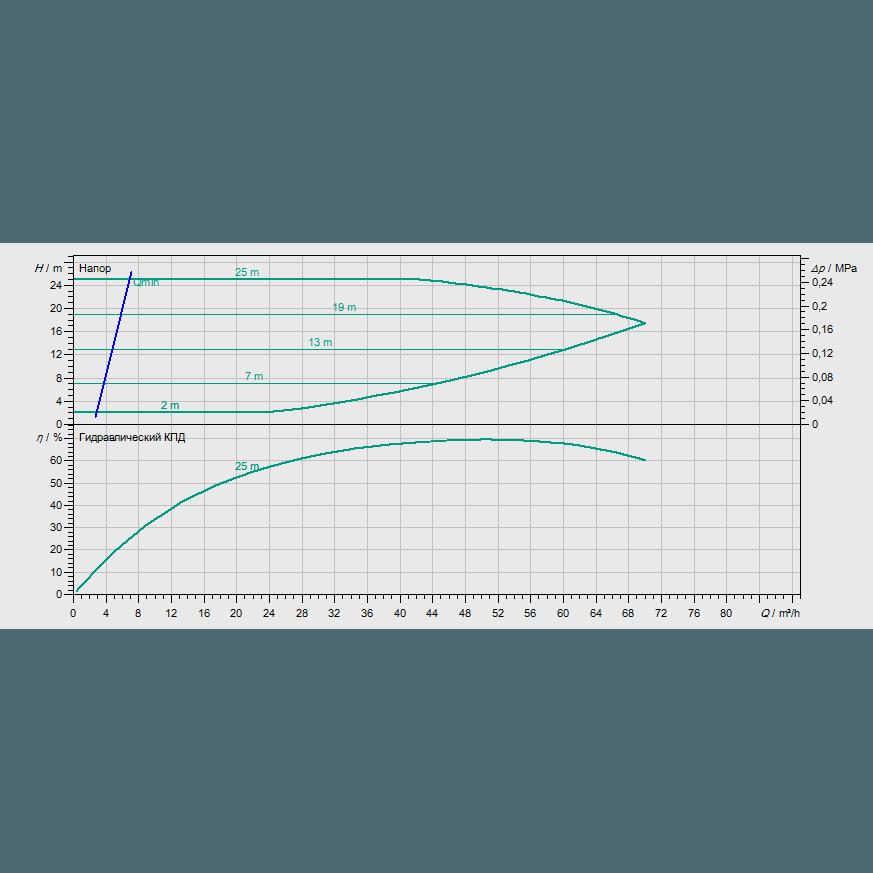График рабочих характеристик насоса Wilo CronoBloc BL-E 50/270-5,5/4-R1