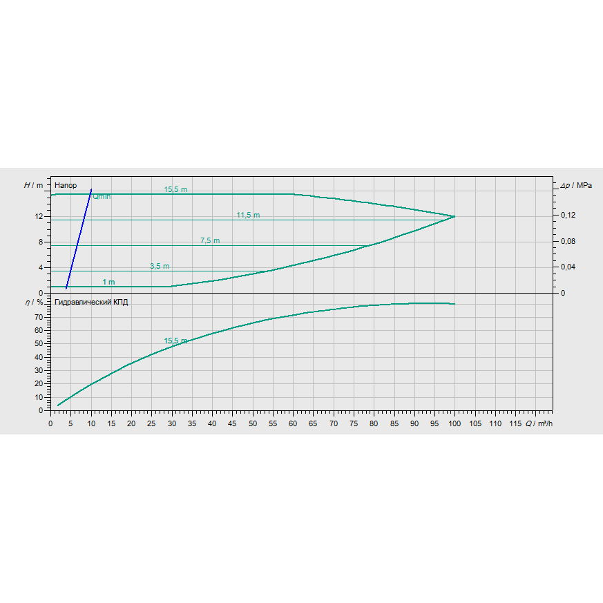График рабочих характеристик насоса Wilo CronoBloc BL-E 65/120-4/2-R1