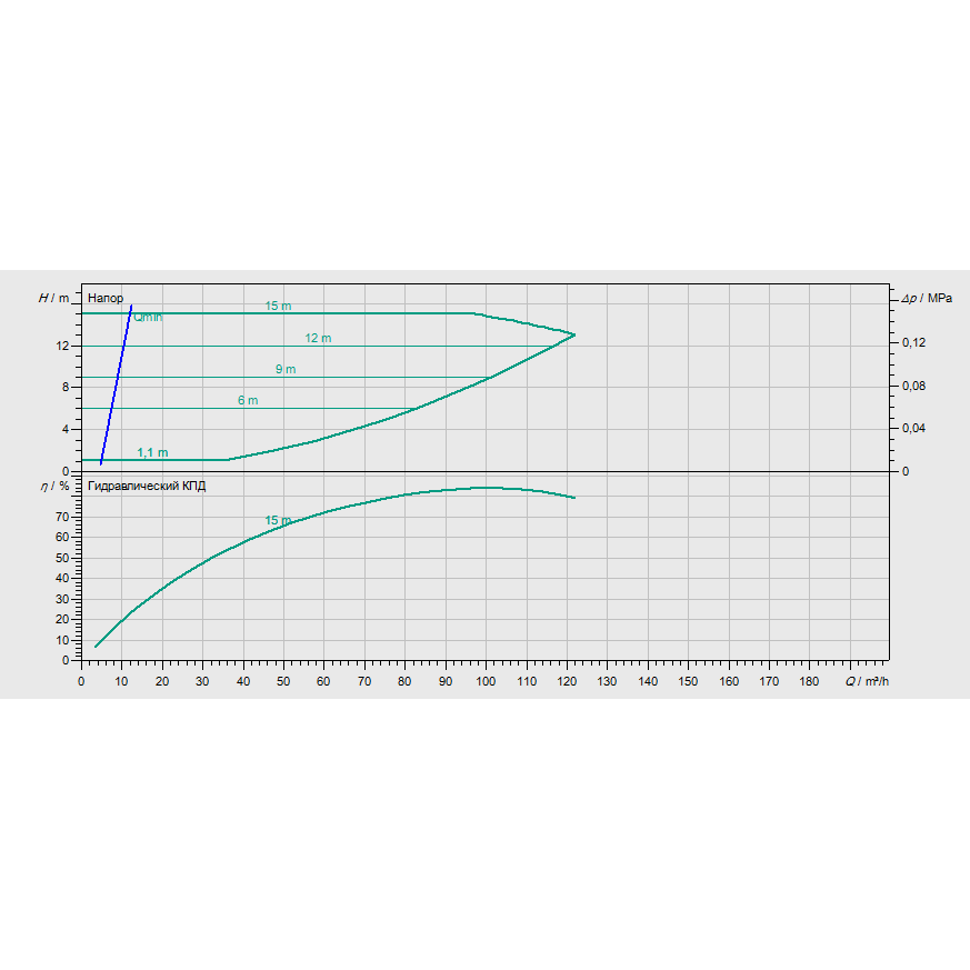 График рабочих характеристик насоса Wilo CronoBloc BL-E 80/220-5,5/4-R1