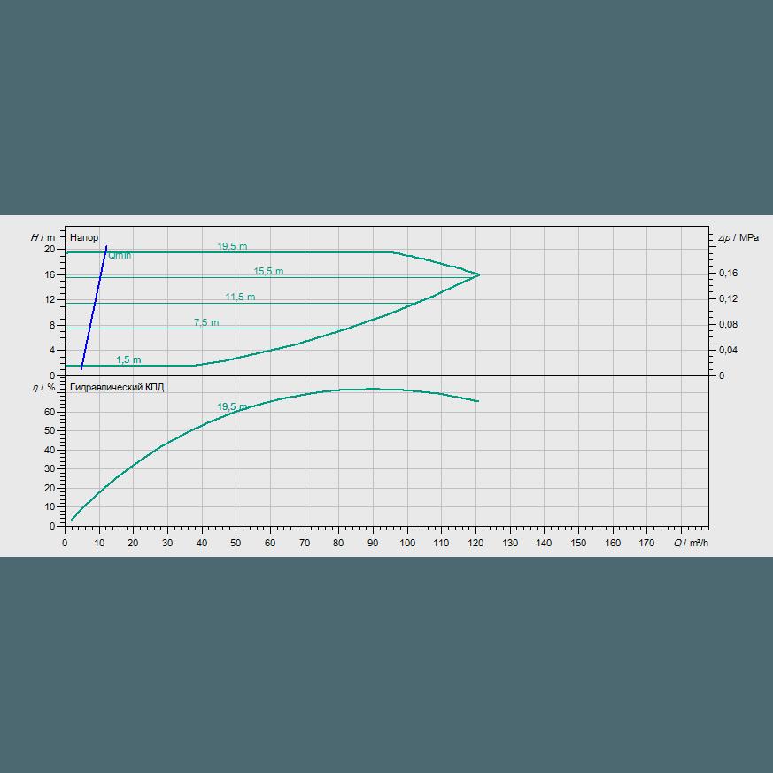 График рабочих характеристик насоса Wilo CronoBloc BL-E 80/250-7,5/4-R1