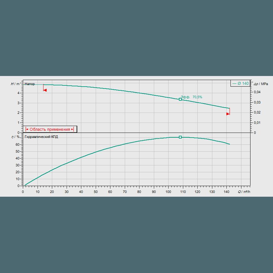 График рабочих характеристик насоса Wilo CronoBloc BL 100/145-1,5/4