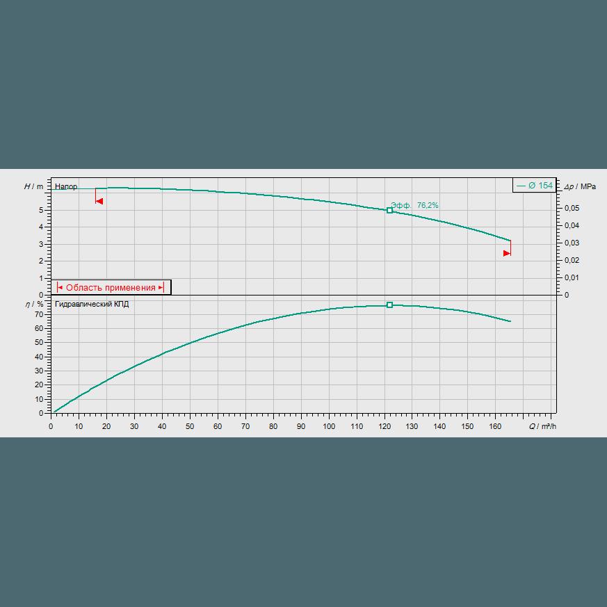 График рабочих характеристик насоса Wilo CronoBloc BL 100/150-2,2/4