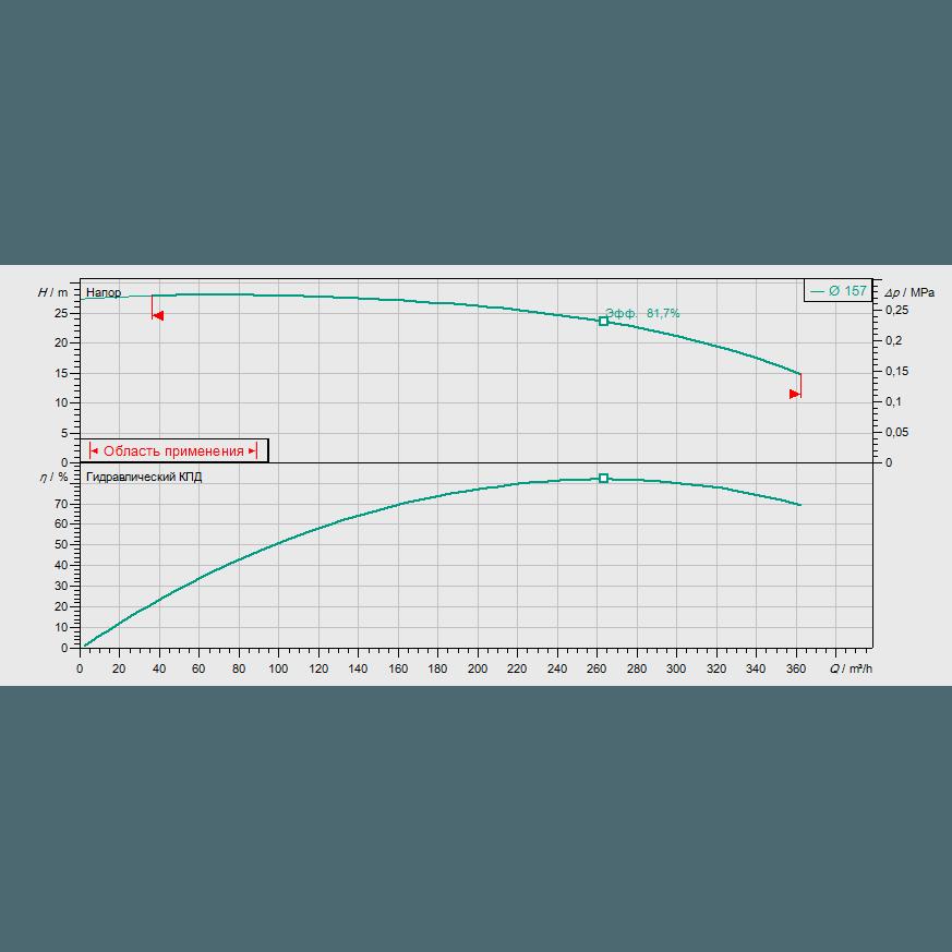 График рабочих характеристик насоса Wilo CronoBloc BL 100/160-22/2