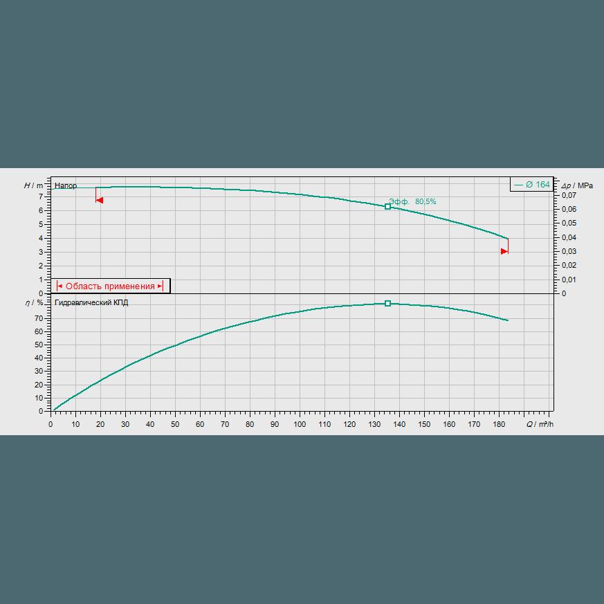 График рабочих характеристик насоса Wilo CronoBloc BL 100/160-3/4