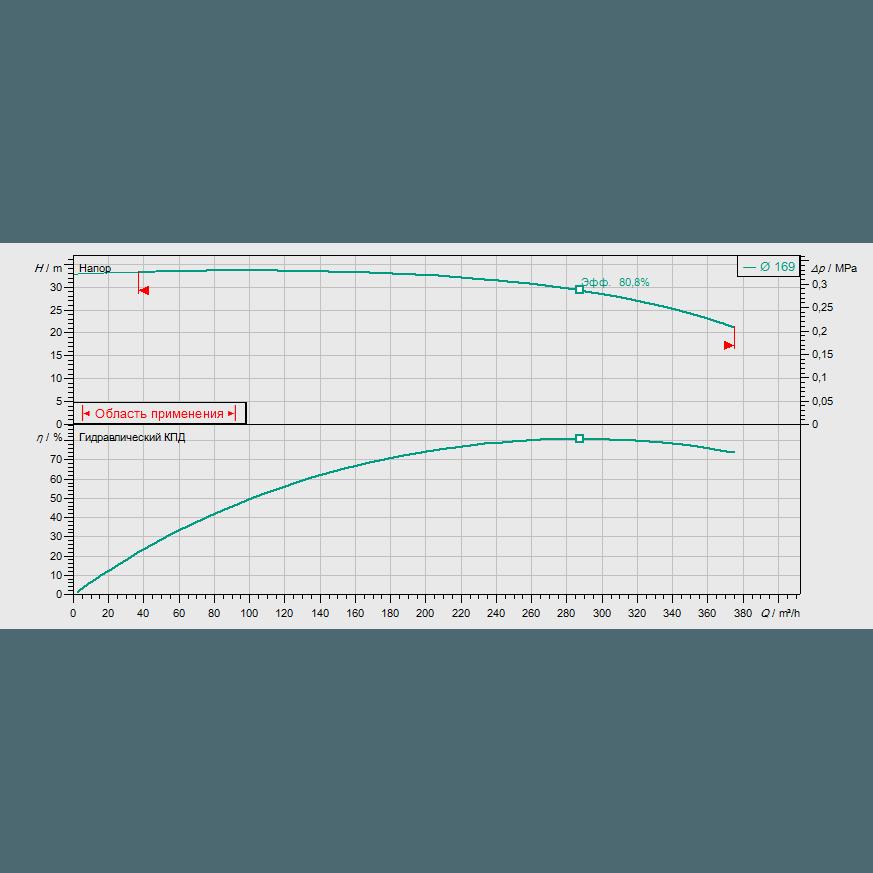 График рабочих характеристик насоса Wilo CronoBloc BL 100/165-30/2