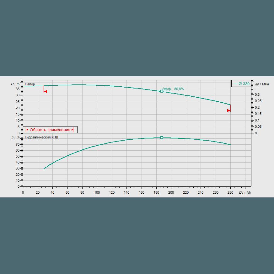 График рабочих характеристик насоса Wilo CronoBloc BL 100/330-30/4