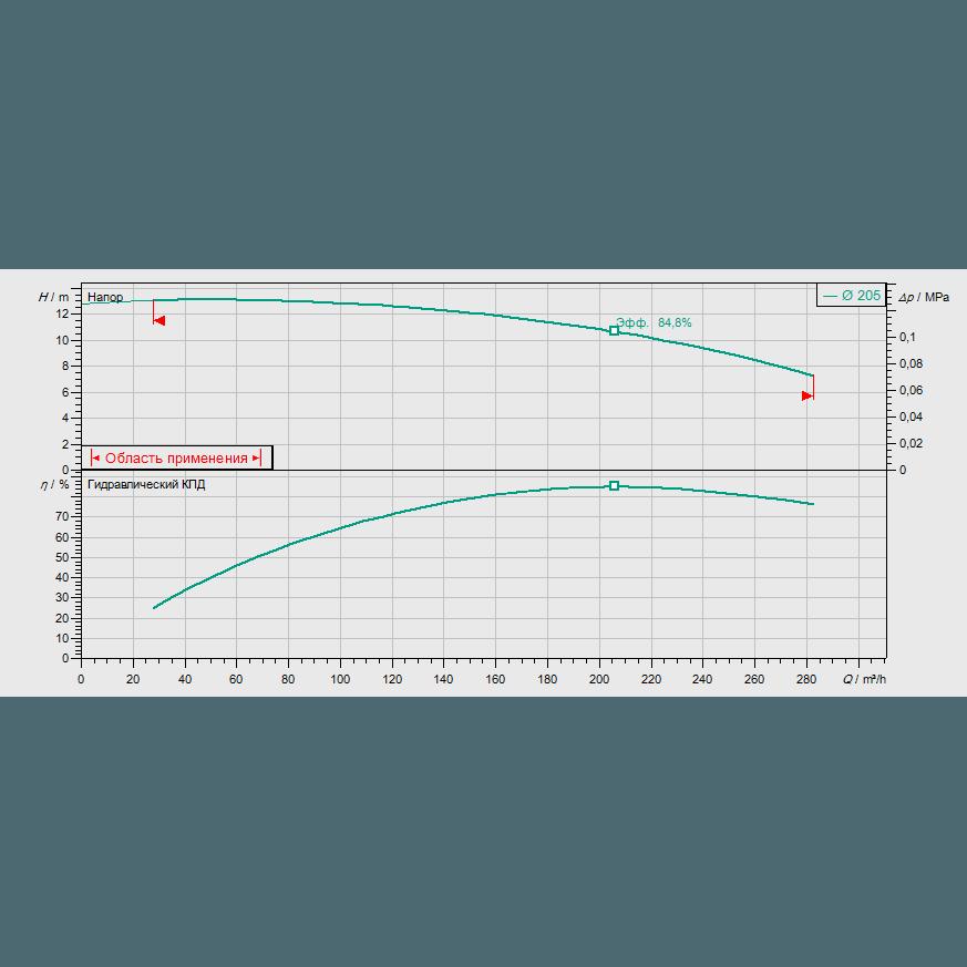 График рабочих характеристик насоса Wilo CronoBloc BL 125/210-7,5/4