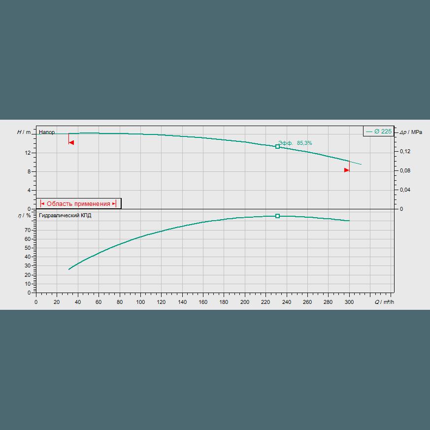 График рабочих характеристик насоса Wilo CronoBloc BL 125/225-11/4