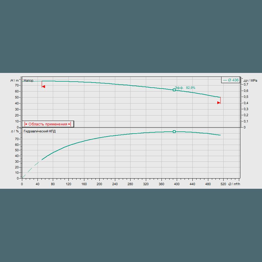 График рабочих характеристик насоса Wilo CronoBloc BL 125/400-90/4