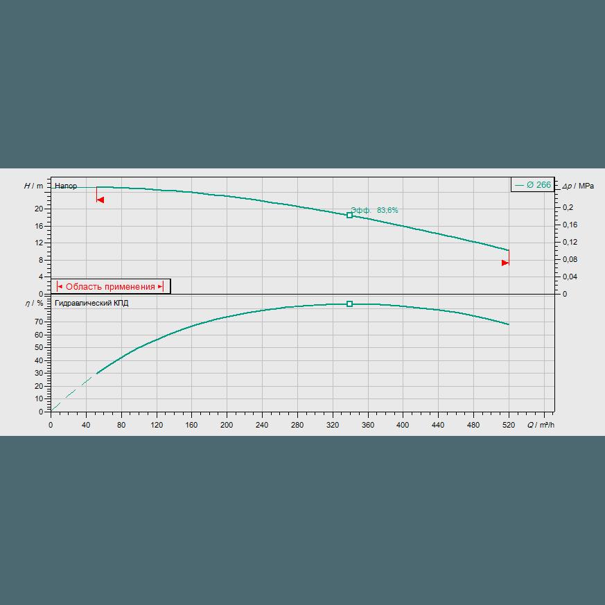 График рабочих характеристик насоса Wilo CronoBloc BL 150/275-22/4