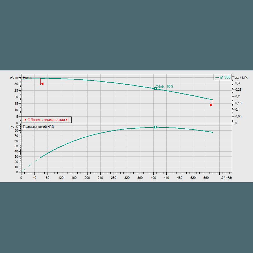 График рабочих характеристик насоса Wilo CronoBloc BL 150/295-37/4