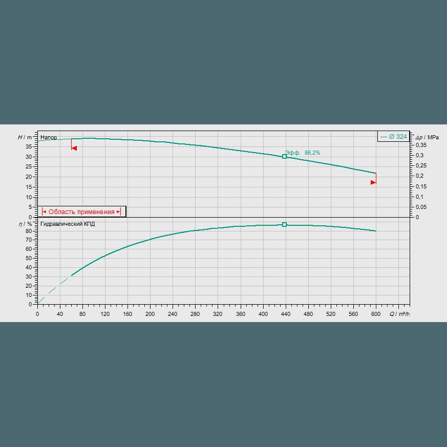 График рабочих характеристик насоса Wilo CronoBloc BL 150/305-45/4
