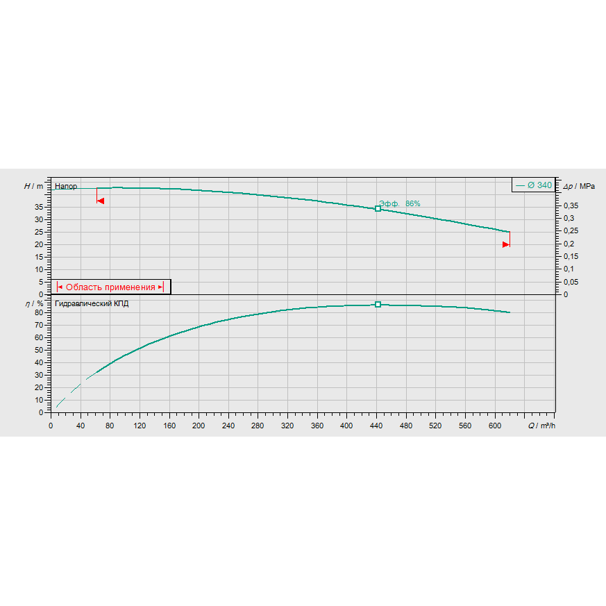 График рабочих характеристик насоса Wilo CronoBloc BL 150/315-55/4
