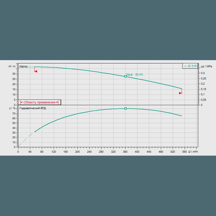 График рабочих характеристик насоса Wilo CronoBloc BL 150/350-37/4