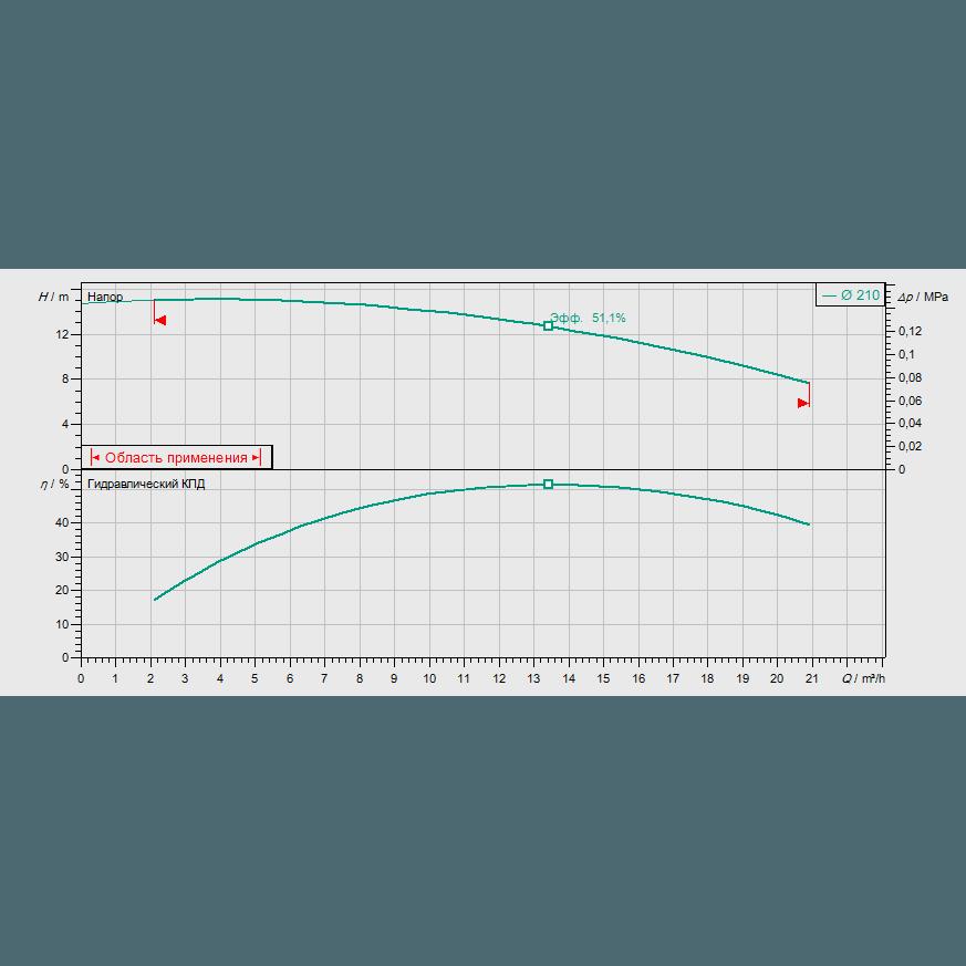 График рабочих характеристик насоса Wilo CronoBloc BL 32/210-1,1/4