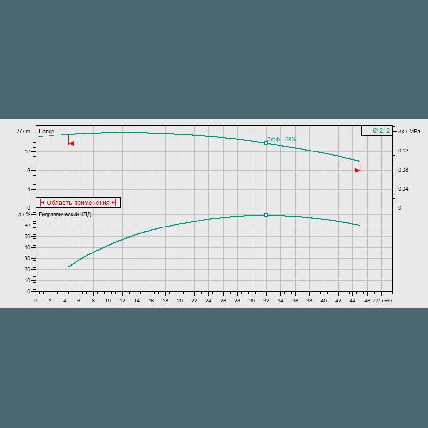 График рабочих характеристик насоса Wilo CronoBloc BL 40/220-2,2/4