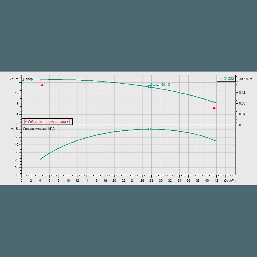 График рабочих характеристик насоса Wilo CronoBloc BL 40/225-2,2/4