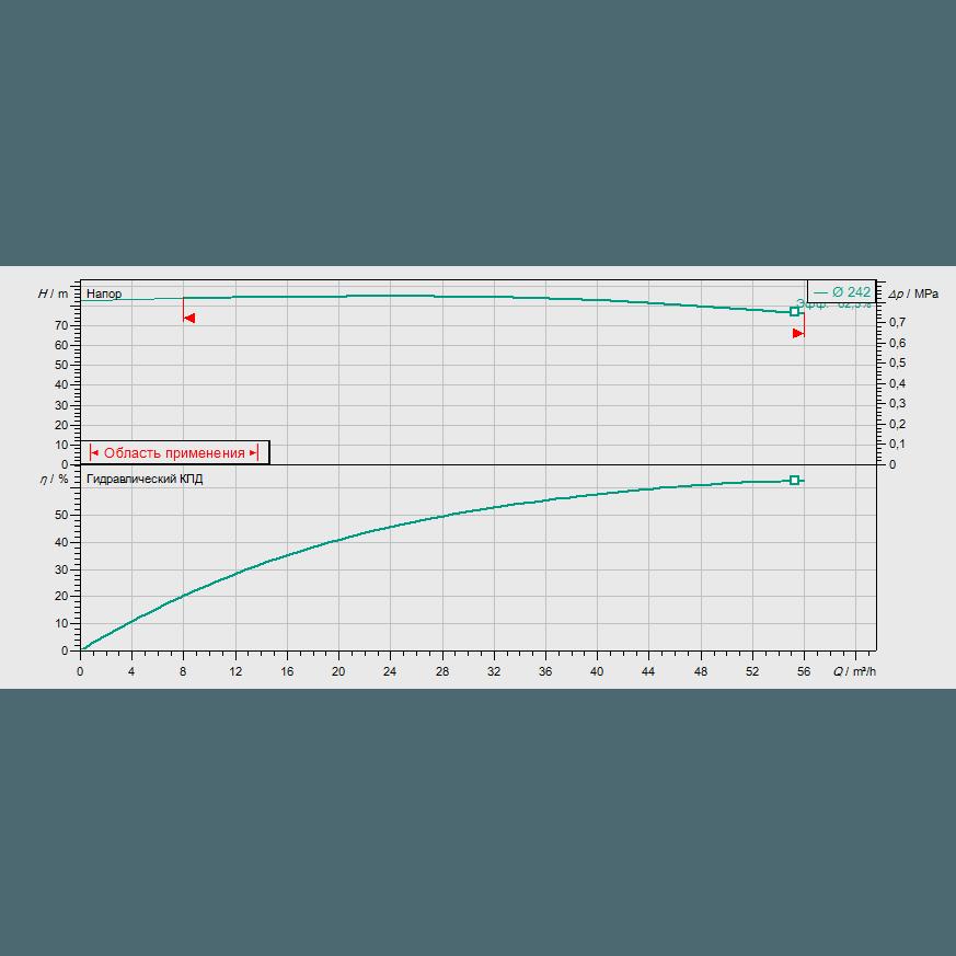График рабочих характеристик насоса Wilo CronoBloc BL 40/240-18,5/2