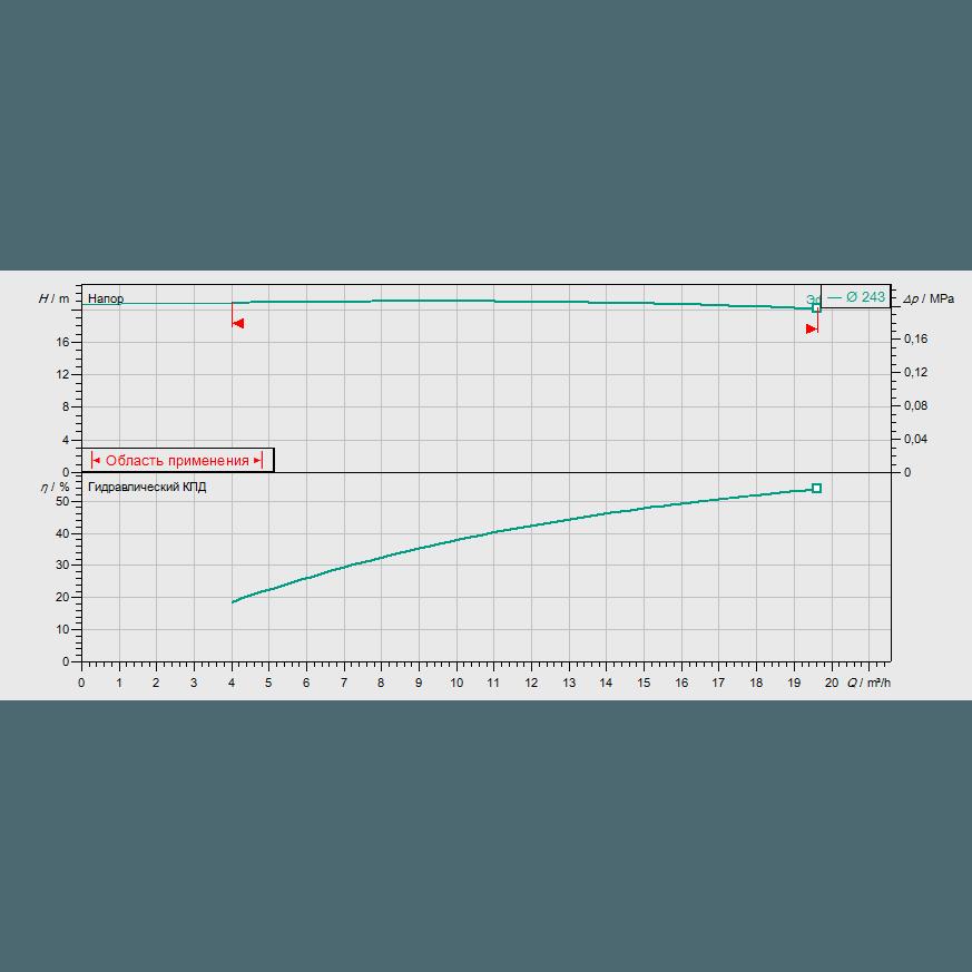График рабочих характеристик насоса Wilo CronoBloc BL 40/240-2,2/4