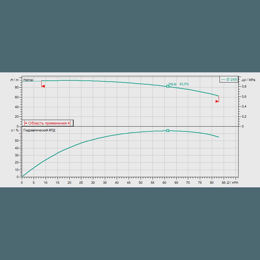 График рабочих характеристик насоса Wilo CronoBloc BL 40/245-30/2
