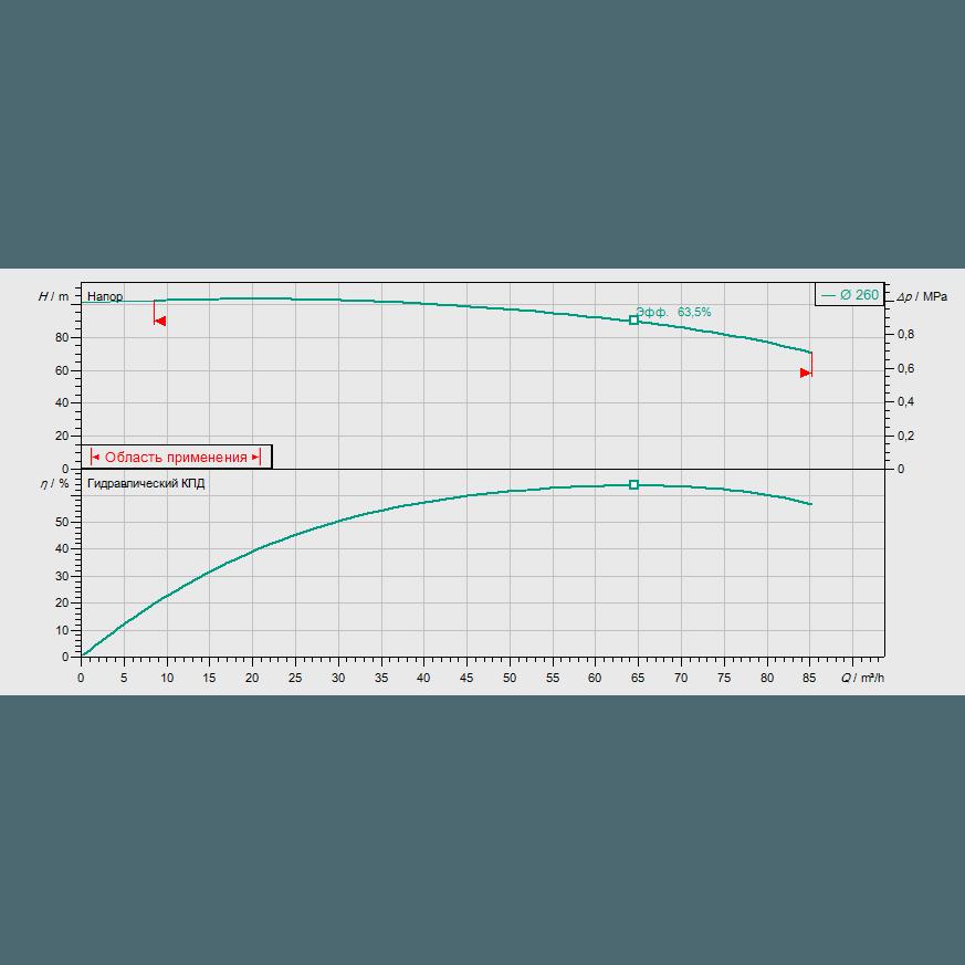 График рабочих характеристик насоса Wilo CronoBloc BL 40/260-30/2