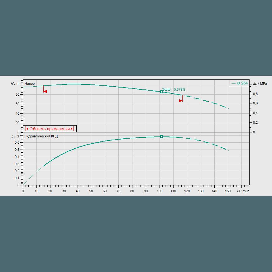 График рабочих характеристик насоса Wilo CronoBloc BL 50/260-37/2