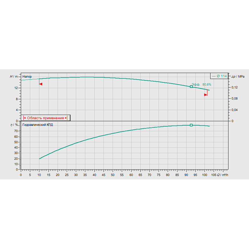 График рабочих характеристик насоса Wilo CronoBloc BL 65/120-4/2