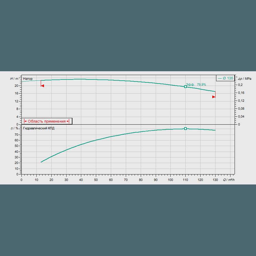 График рабочих характеристик насоса Wilo CronoBloc BL 65/140-7,5/2