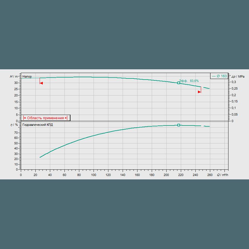 График рабочих характеристик насоса Wilo CronoBloc BL 80/165-22/2