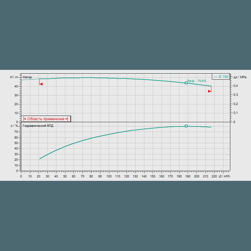 График рабочих характеристик насоса Wilo CronoBloc BL 80/200-30/2