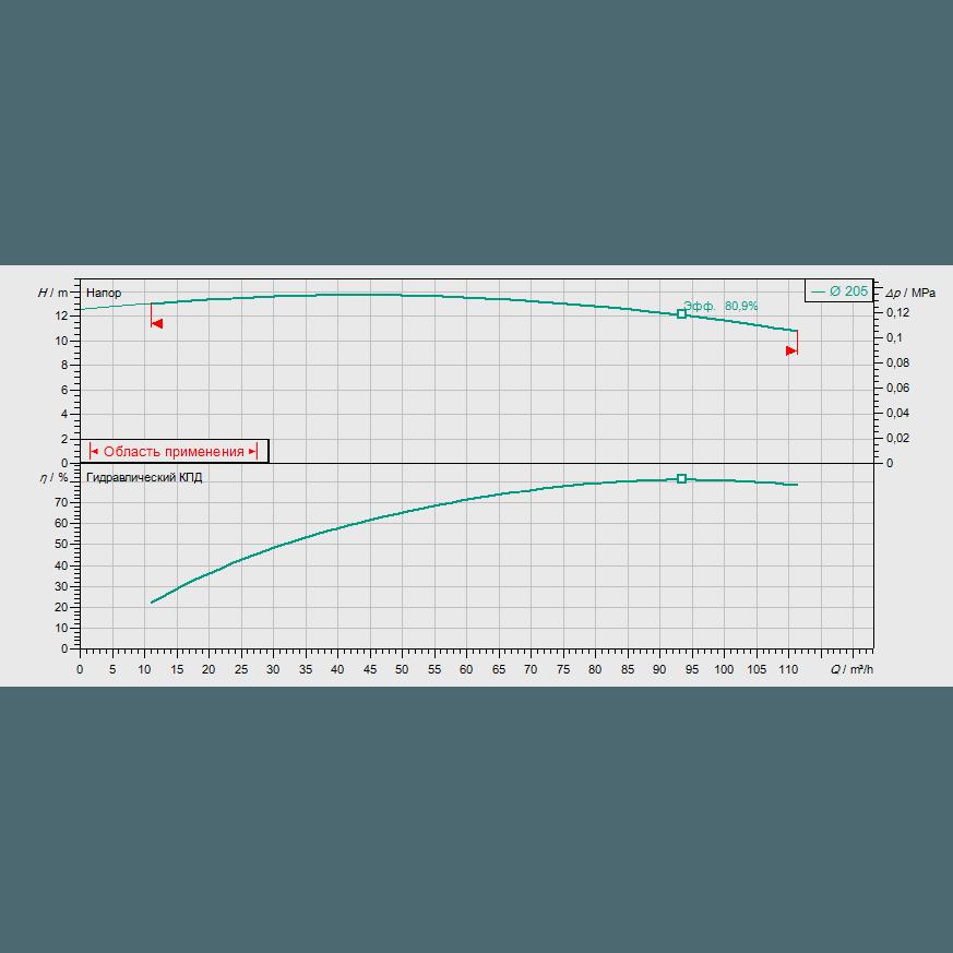 График рабочих характеристик насоса Wilo CronoBloc BL 80/200-4/4