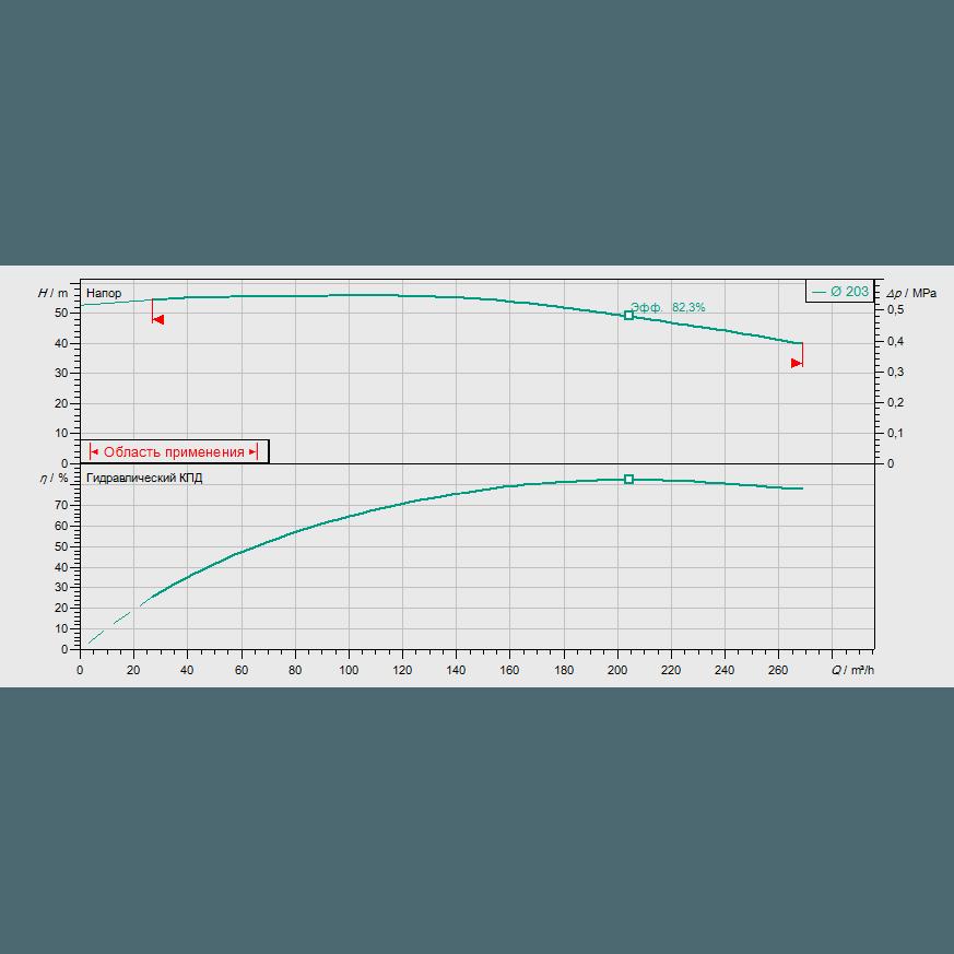 График рабочих характеристик насоса Wilo CronoBloc BL 80/210-37/2