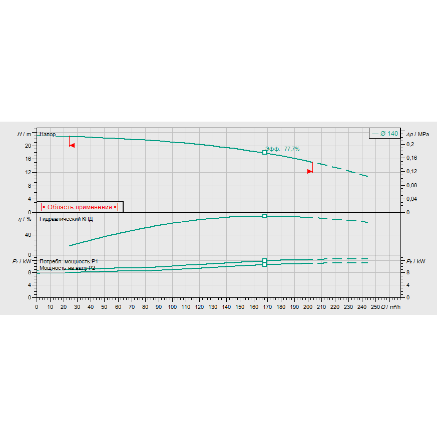 График рабочих характеристик насоса Wilo CronoLine IL 100/145-11/2