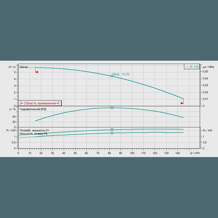 График рабочих характеристик насоса Wilo CronoLine IL 100/150-1,5/4