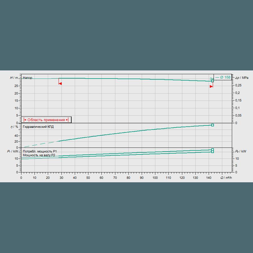График рабочих характеристик насоса Wilo CronoLine IL 100/160-15/2