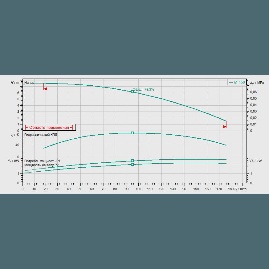 График рабочих характеристик насоса Wilo CronoLine IL 100/160-2,2/4