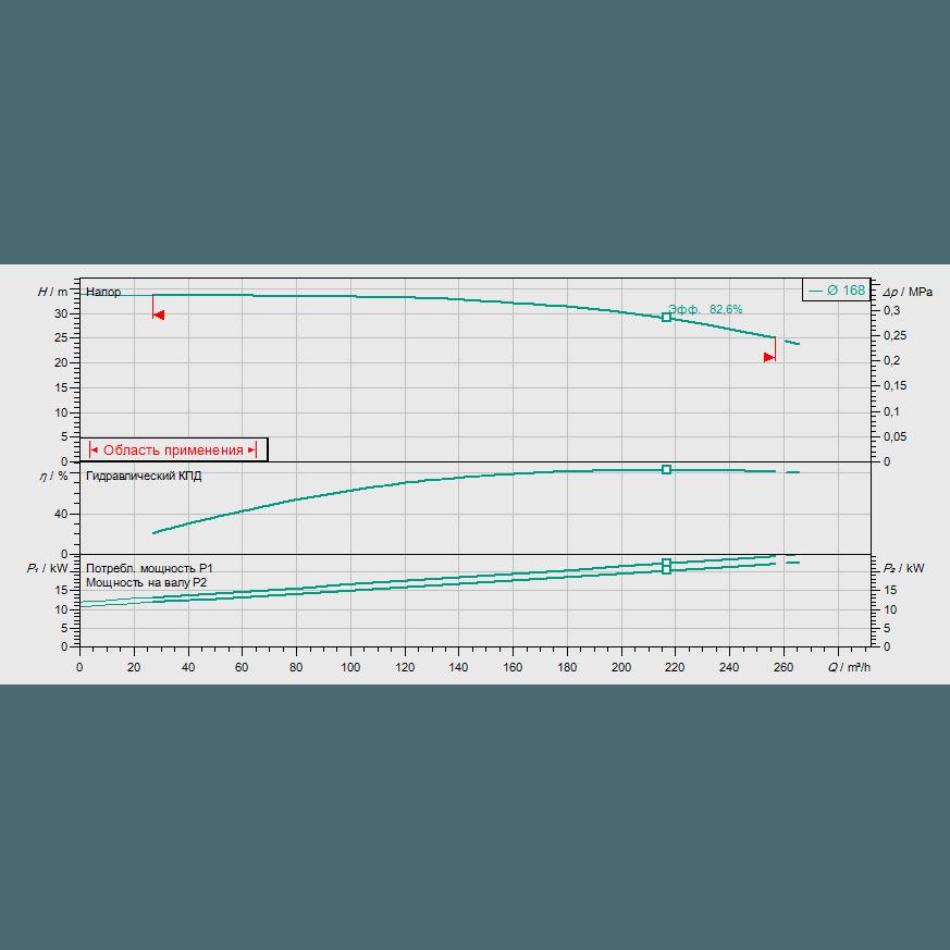 График рабочих характеристик насоса Wilo CronoLine IL 100/165-22/2