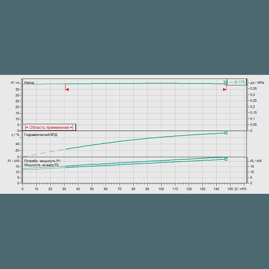 График рабочих характеристик насоса Wilo CronoLine IL 100/170-22/2