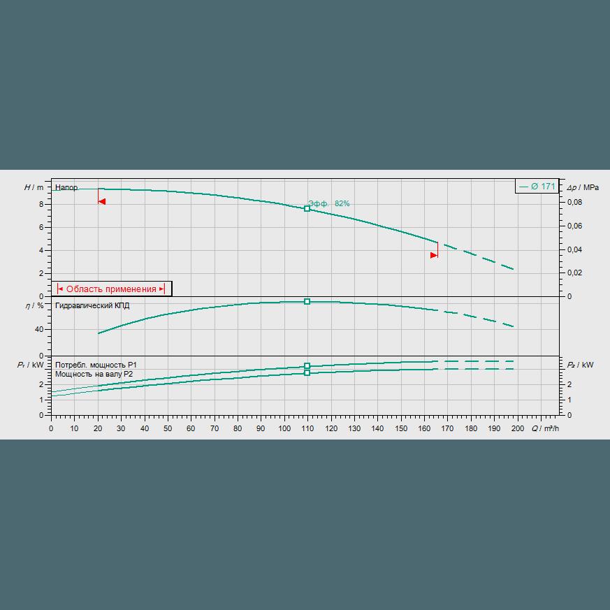 График рабочих характеристик насоса Wilo CronoLine IL 100/170-3/4